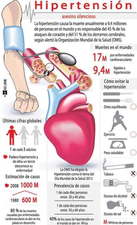 infografía hipertensión
