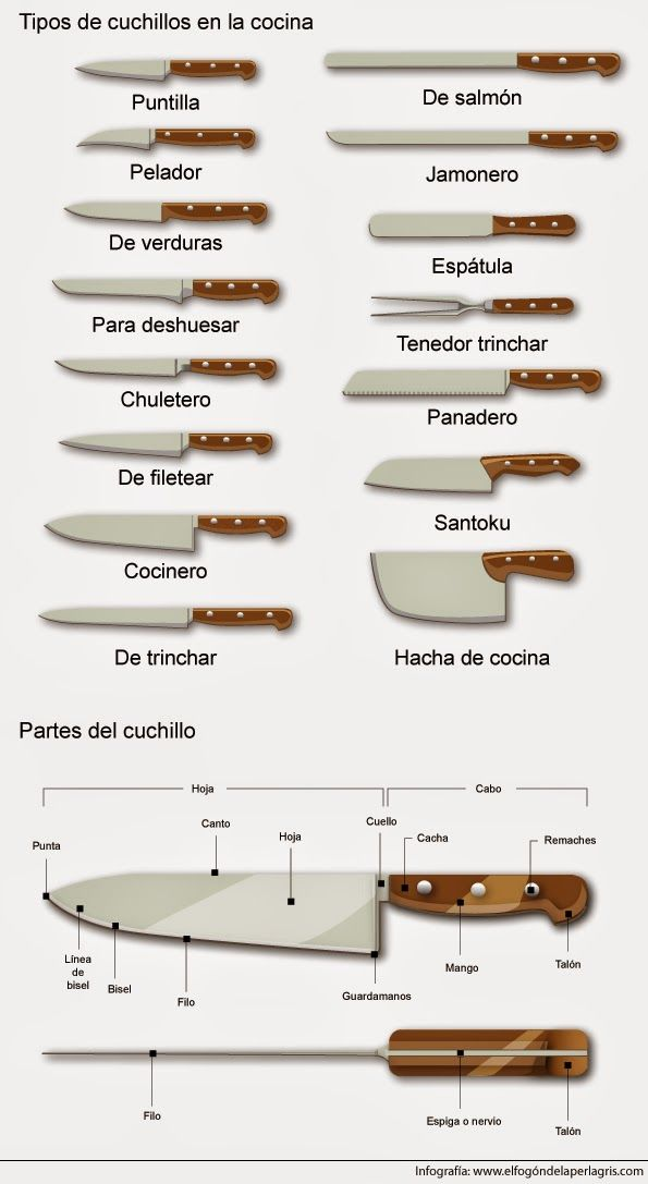 Tipos de cuchillos que podemos encontrar en la cocina - Tipos de encimeras para cocina ...