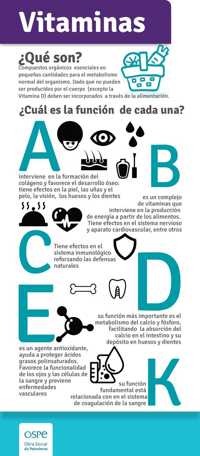 infografía vitaminas
