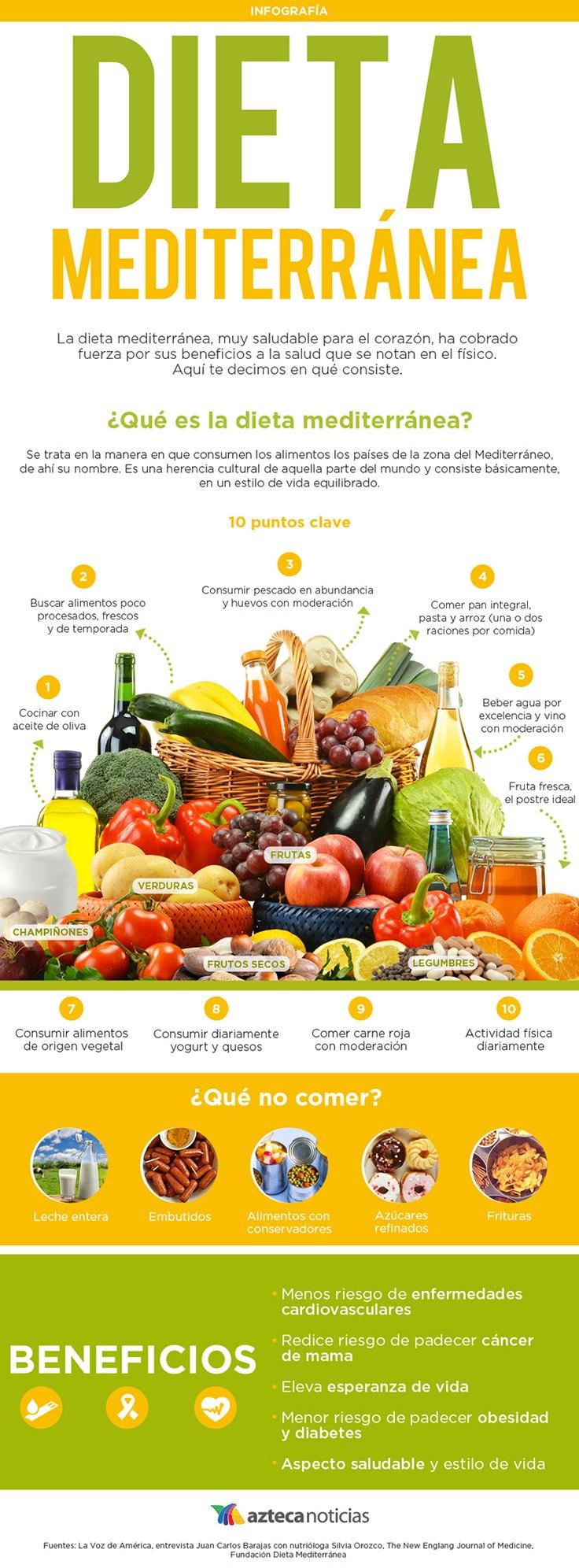 En qu consiste la dieta mediterr nea - La mediterranea ...