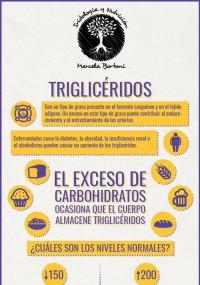 infografía triglicéridos
