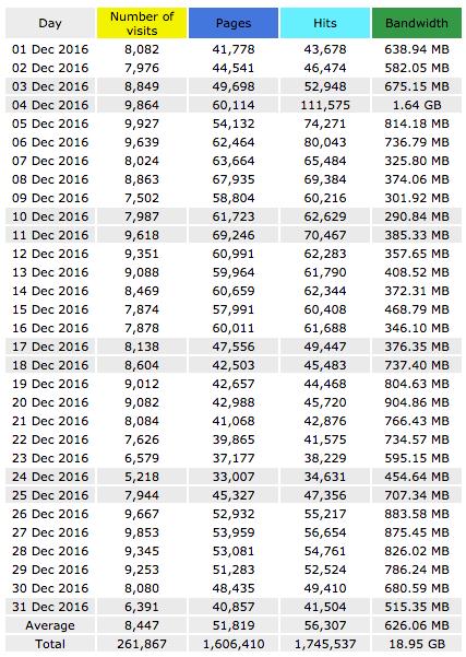 estadísticas diarias diciembre