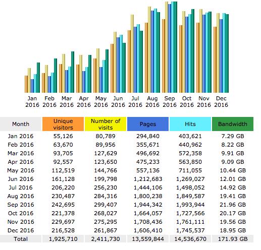 Estadísticas mensuales de tráfico