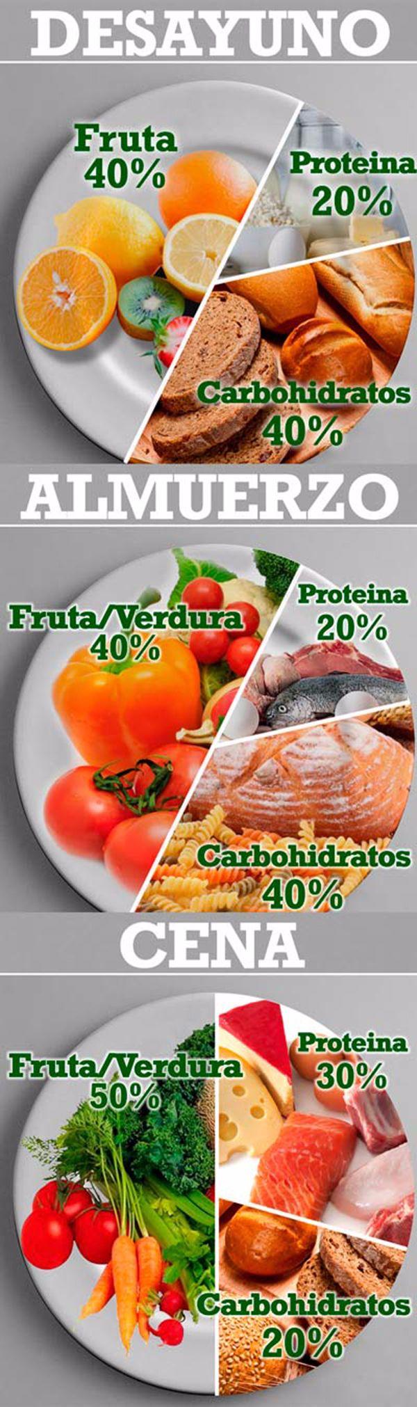 La dieta saludable en porcentajes desayuno comida y cena - Ideas cenas saludables ...