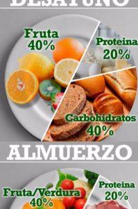 dieta saludable en porcentajes