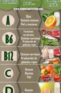 infografía sobre las vitaminas
