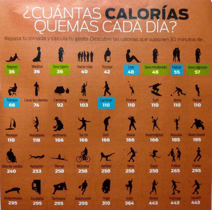 ¿Cuantas calorías quemas cada día? | Infografías y Remedios