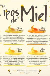 infografía miel