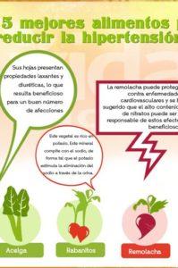 Remedios caseros para la hipertensi n infograf as y remedios - Alimentos para la hipertension alta ...