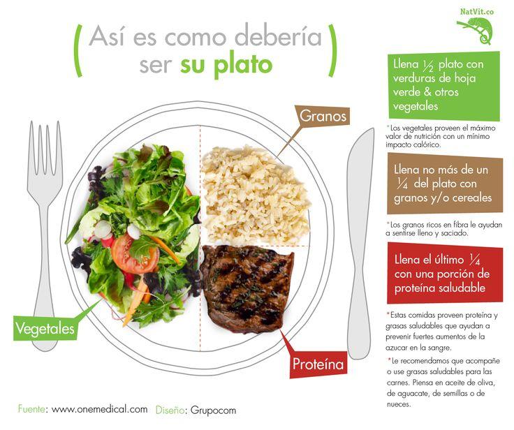 As es como deber a ser tu plato en una dieta equilibrada - Como preparar una cena saludable ...