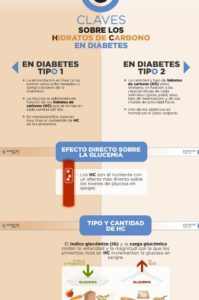 hidratos de carbono y diabetes