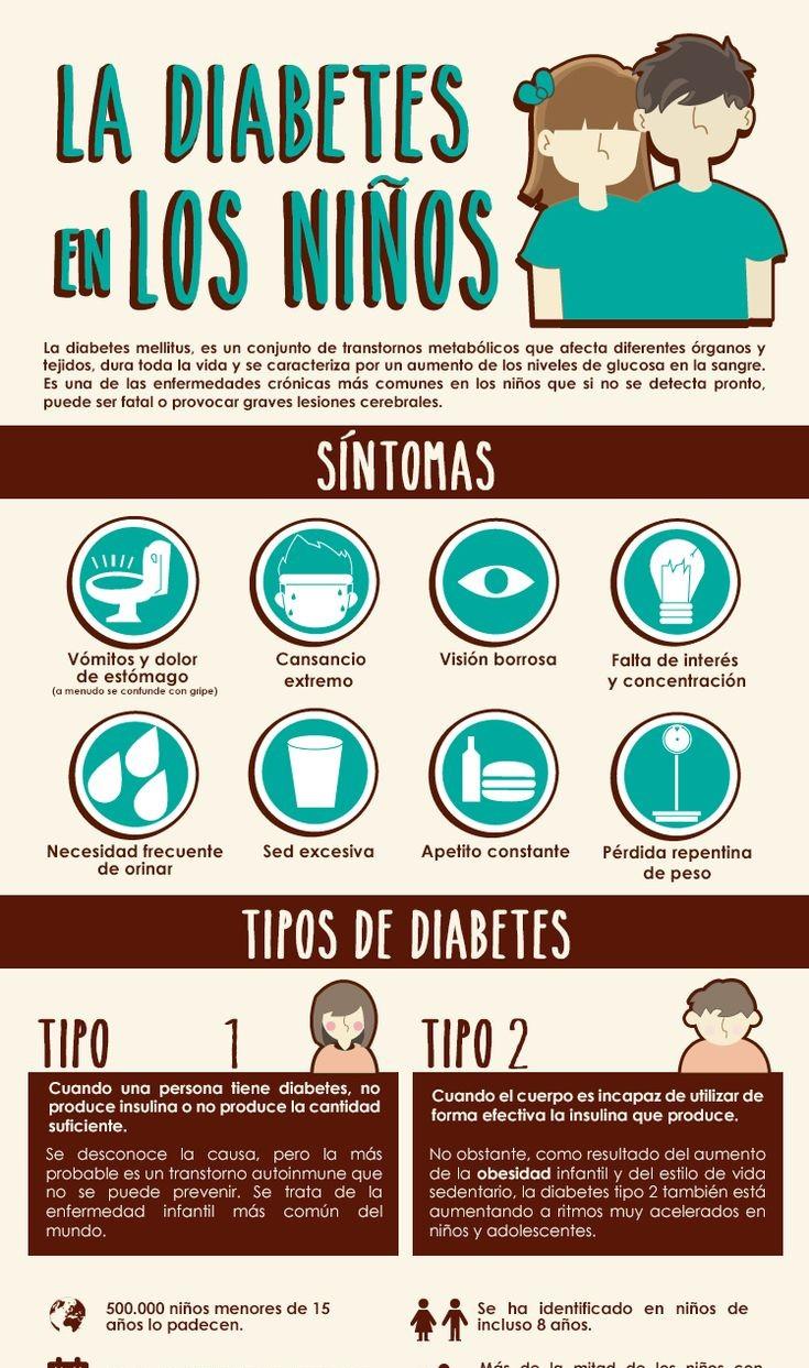 La diabetes en niños. Sintomas, tipos y prevención