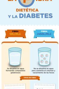 fibra dietética y diabetes
