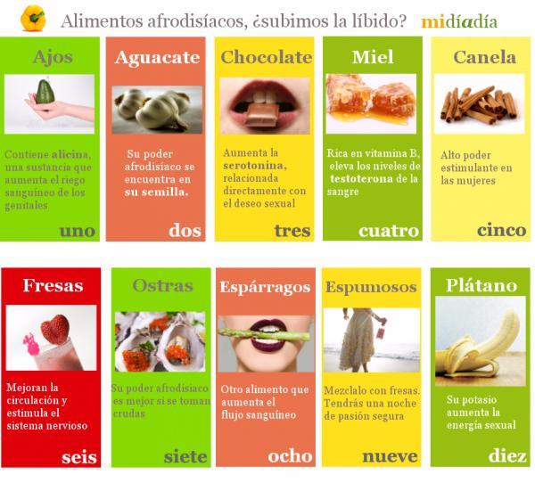 10 alimentos afrodis acos para aumentar la l bido infograf as y remedios - Alimentos con testosterona ...