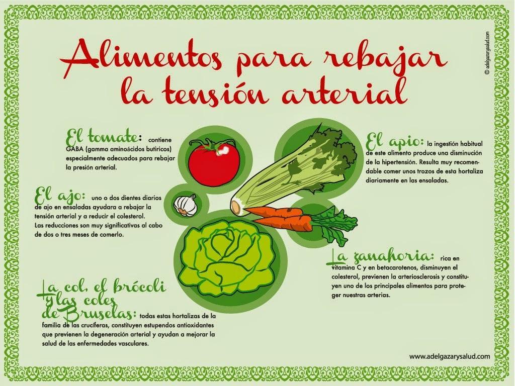 Alimentos para rebajar la tensi n arterial infograf as y - Alimentos para la hipertension alta ...