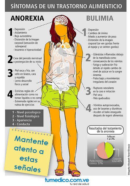 S ntomas de un trastorno alimenticio anorexia y bulimia for Como saber si me afecta clausula suelo
