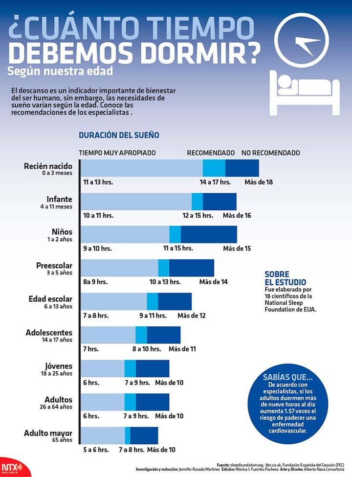 Cuanto tiempo debemos dormir seg n nuestra edad - Tiempo en puertollano por horas ...