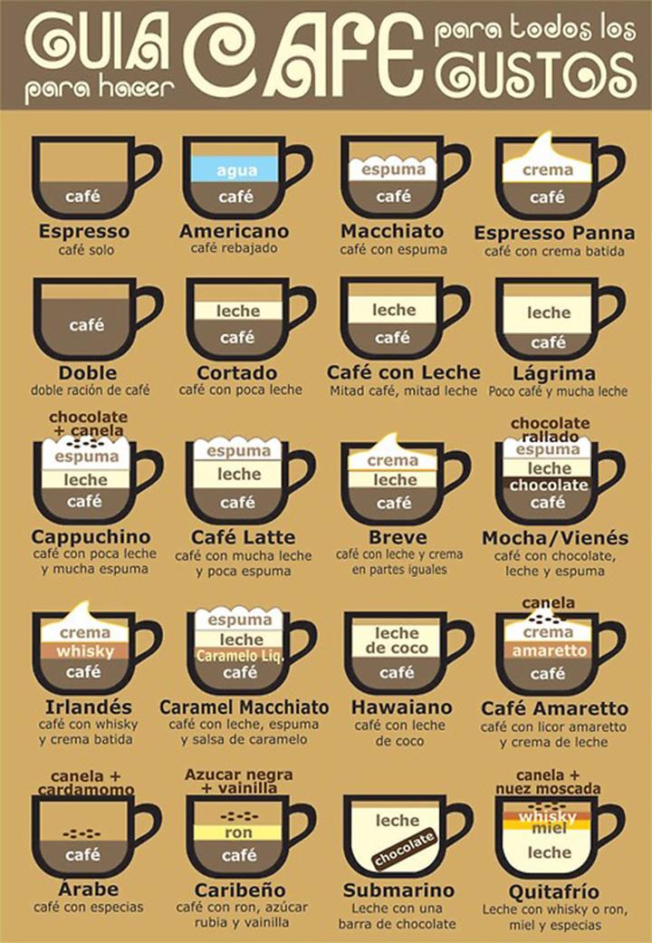 Diferentes tipos de caf para todos los gustos for Diferentes tipos de viveros