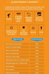 cuánta vitamina c necesitas