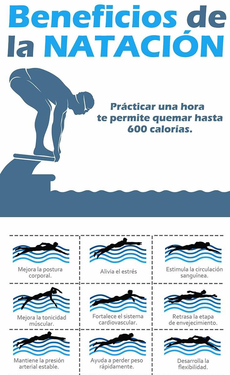 Los saludables beneficios de la nataci n infograf as y for Planos de piletas de natacion