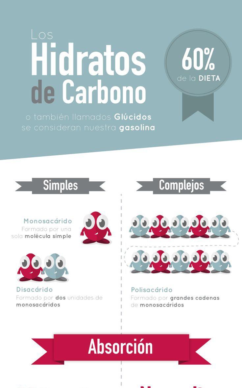 C mo funcionan los hidratos de carbono infograf as y - Como funcionan los emisores termicos ...