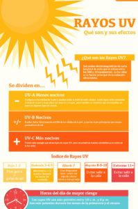 infografía sobre los rayos UV