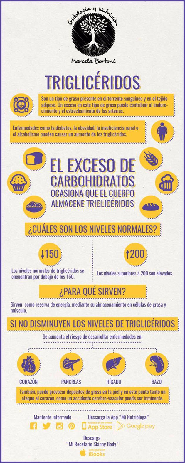 infografía trigliceridos