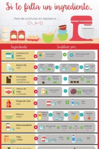 sustitutos ingredientes repostería