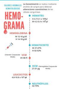 niveles de hematíes altos en hemograma