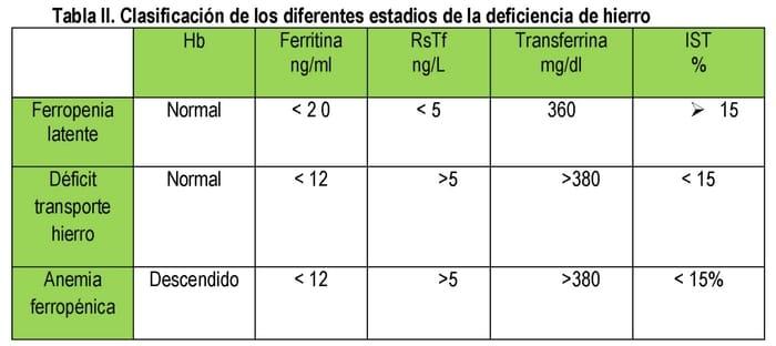 ferritina baja y anemia