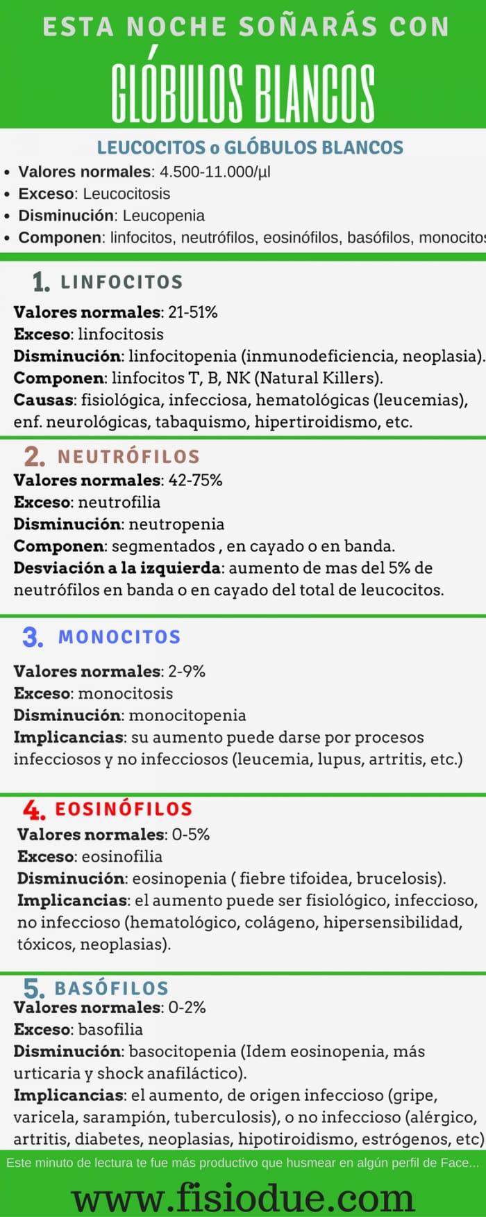 valores de los neutrófilos altos y bajos