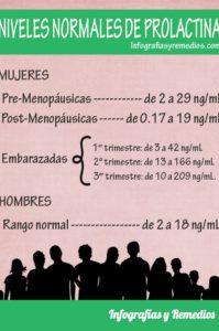 prolactina alta y baja